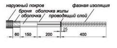 Последовательность монтажа концевой муфты 35КНТпН